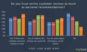 online-reviews-chart